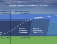 Thales Leading Global Surveillance